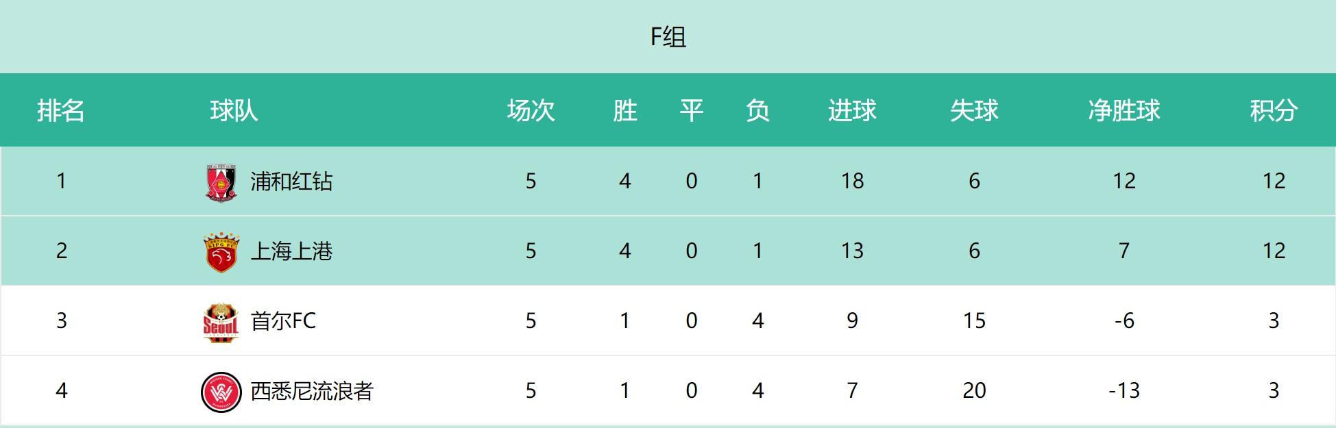 亚冠赔率西悉尼战意存疑,上海上港做客力争取胜