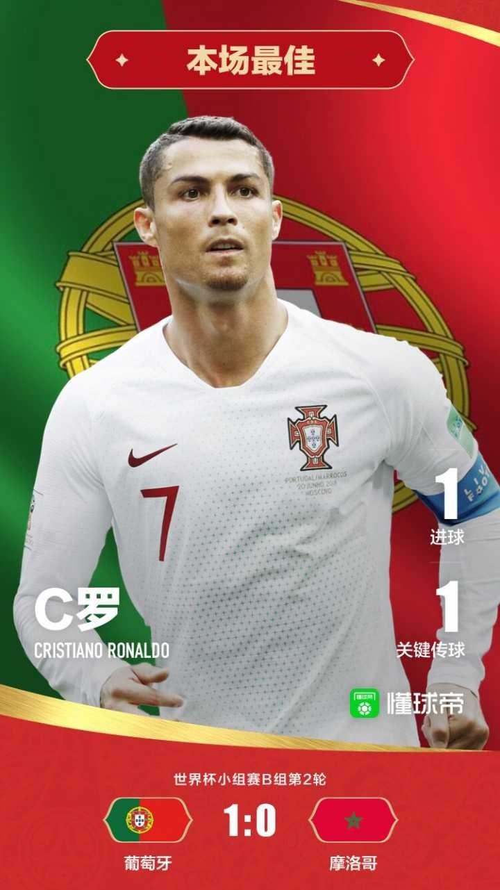 懂球帝评选 | 葡萄牙1-0摩洛哥全场之星:C罗