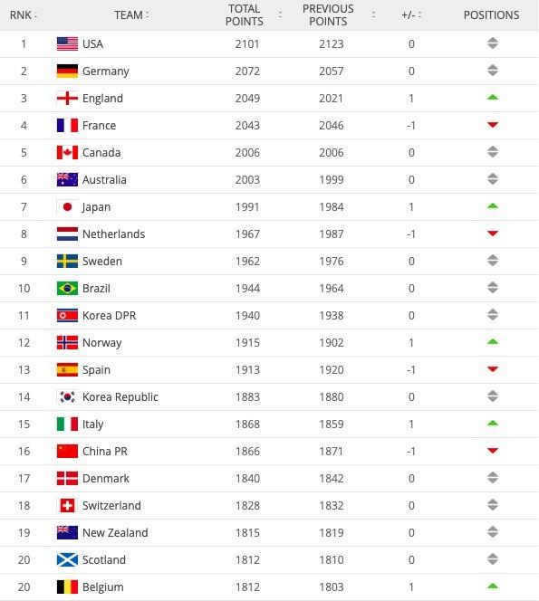 女足世界排名更新:中国女足下滑1位,居世界第16名!