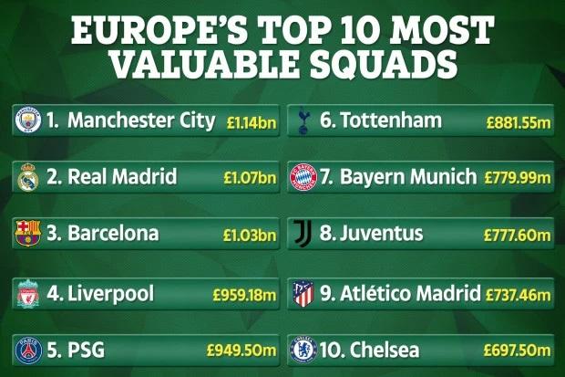世界最有价值球队前十名:英超西甲占七席,剩余三支全是冠军