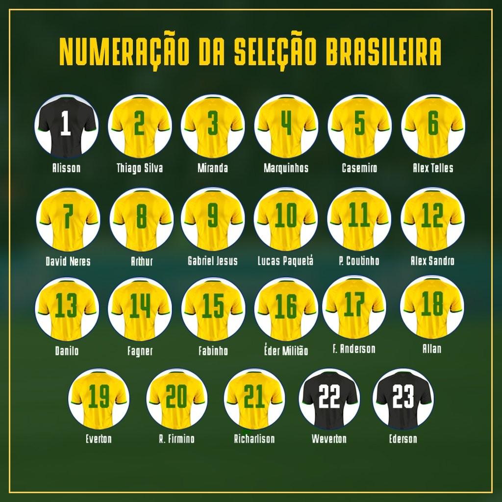 巴西国家队更新号码:帕奎塔10号,库蒂尼奥11号