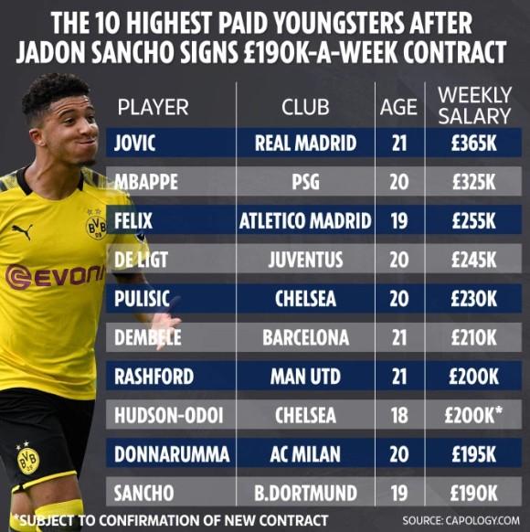 太阳报统计年轻球员周薪排行榜:约维奇第一,桑乔跻身前10