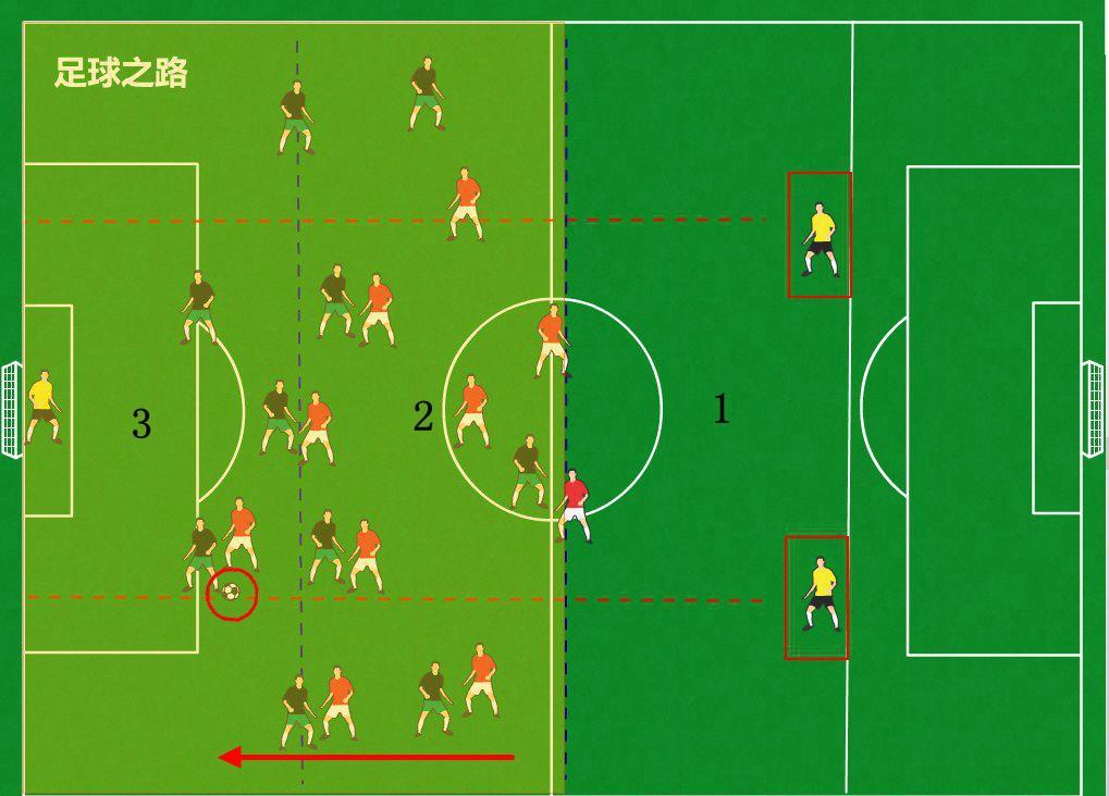 足球教学丨如何训练队员的整体位置感