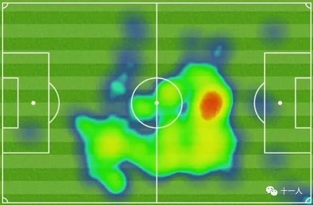 足球意识:踢好中场必须学会的八个哈维中场准