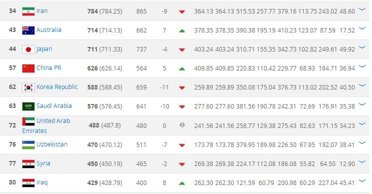 男足世界排名:中国第57居亚洲第四,21年来首次