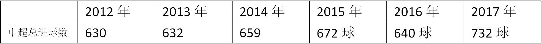 中超积分榜2017:看似这条