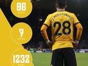 从两个数据看穆蒂尼奥今年在联赛的表现:唯一在英超...