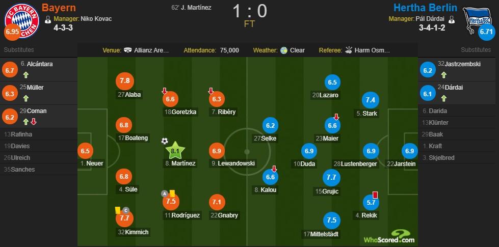 复盘:拜仁1-0柏林赫塔,一场代价极高的胜利