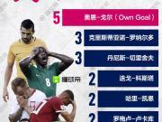 懂球帝海报:惊!神秘球员奥恩-戈尔领跑世界杯射手榜