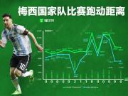 懂球帝海报:一张图看懂梅西三届世界杯每场跑动距离