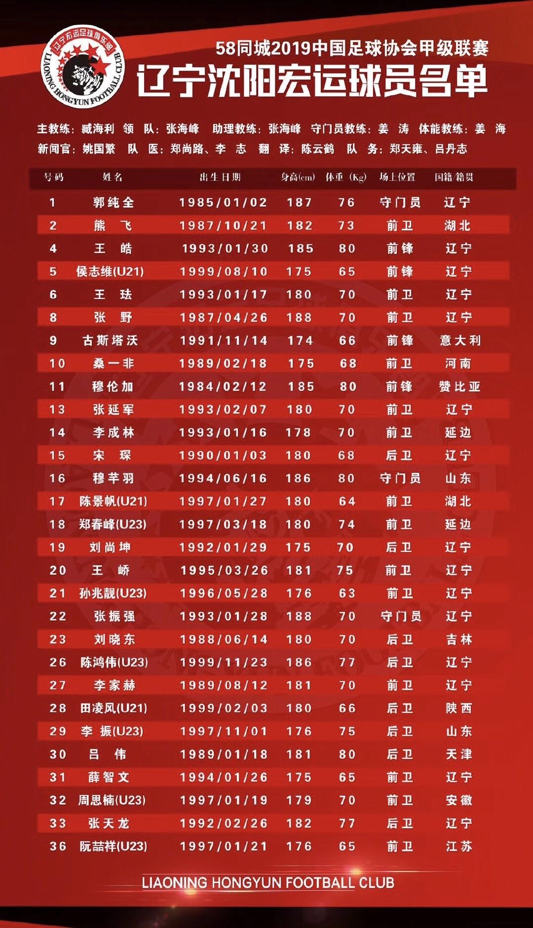 张野:辽足新赛季将给予更多年轻球员出场机会