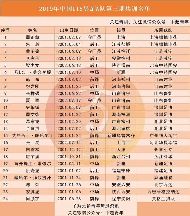 U18国足AB队集训名单:恒大
