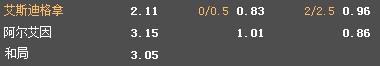 亚冠联赛推荐:两队首轮都输球次战阿布扎比艾