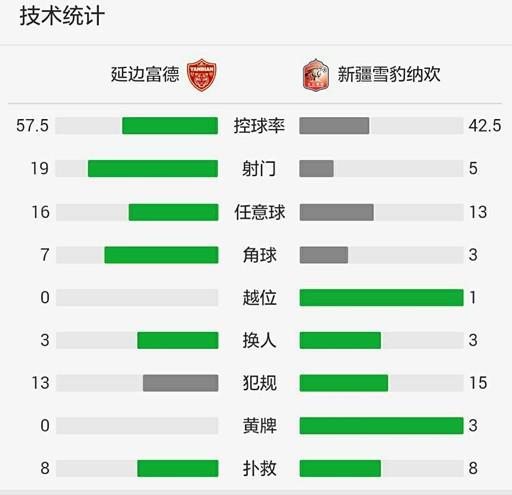 365bet体育投注:新疆0-0客平延边中甲上半程一场未