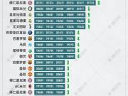 五大联赛连冠纪录一览,尤文意甲八连冠暂时登顶!