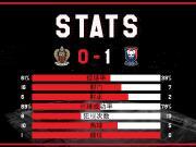 全场比赛结束,尼斯0-1不敌卡昂