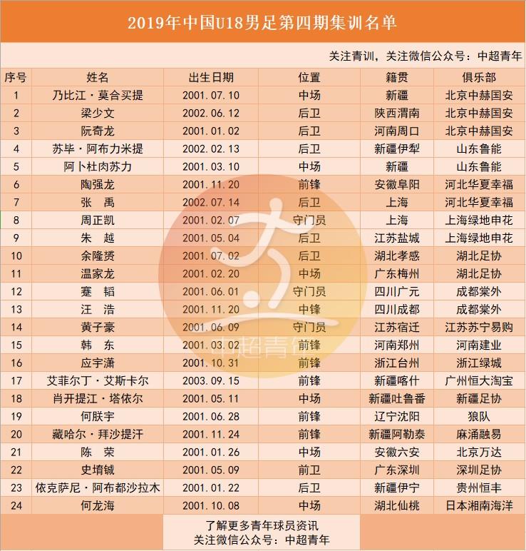 U18国青集训名单出炉:新疆籍7人,国安3人,陶强龙回归