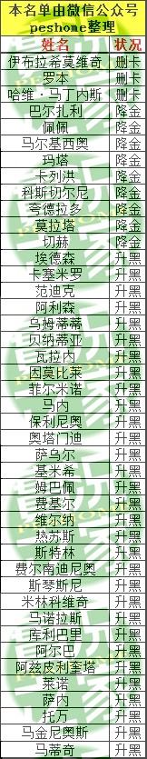 实况足球2020升金名单