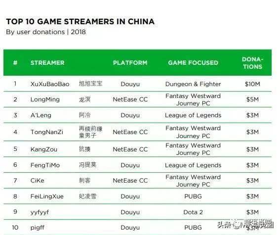 七菲娱乐:游戏主播究竟有多赚钱?看看18