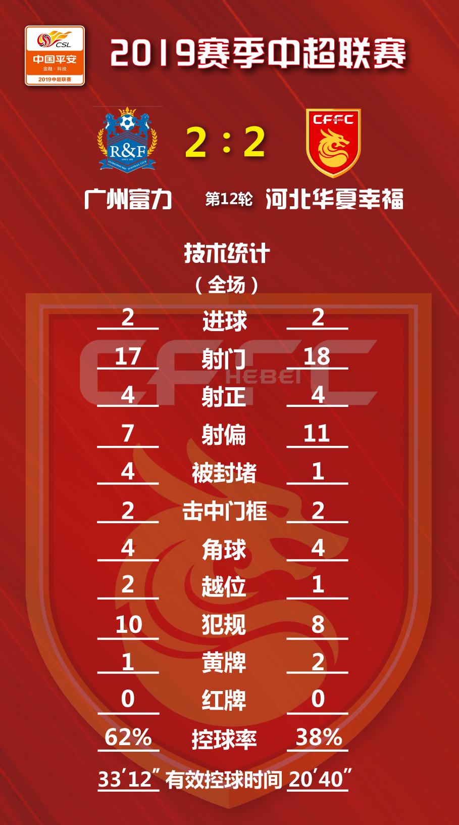 2019中超联赛第12轮,广州富力VS河北华夏幸... — 河北华夏幸福