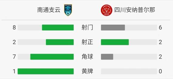 四川1-0客胜南通夺中乙冠