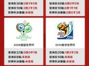 一张图带你了解近6届国足世预赛之旅!