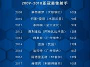 近十个赛季,超半数的亚冠射手出自东亚球队!#亚冠...