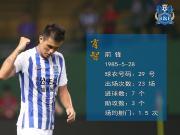 #球员数据巡展#2018赛季,肖智在中超联赛中共.