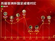 历届亚洲杯国足成绩对比图