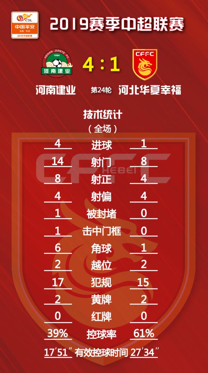 2019中超联赛第24轮,河南建业VS河北华夏幸...