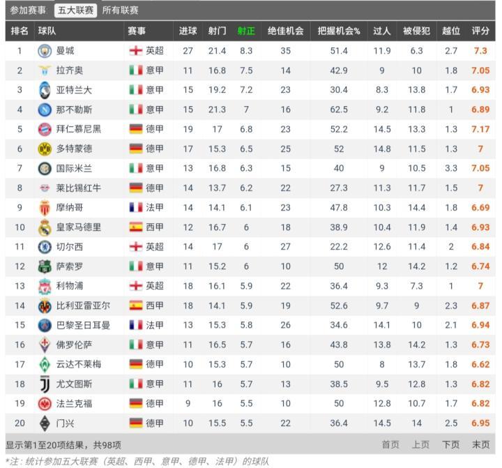 五大联赛射正次数,拉齐奥排第2仅次于曼城