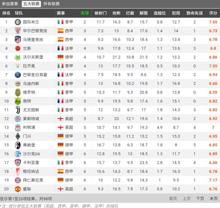 五大联赛丢球数,拉齐奥仅多于国际米兰与毕尔巴鄂排第3