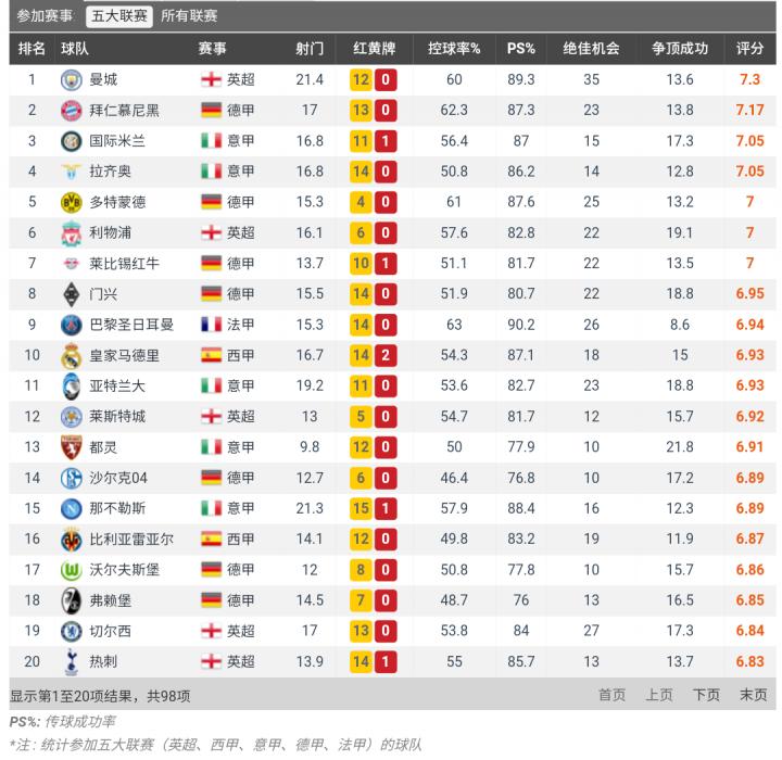 Whoscored评分,拉齐奥仅次于曼城和拜仁