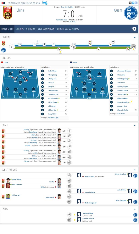 转会市场网 中国7-0关岛 比赛报告 链接:ht...