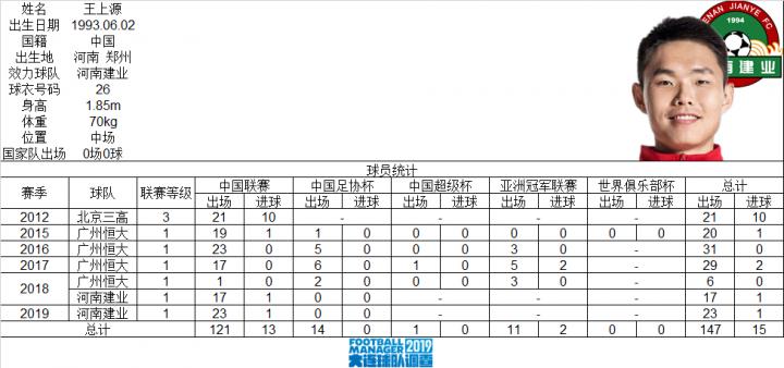 【里程碑】河南建业队球员王上源中国顶级联赛出场1...