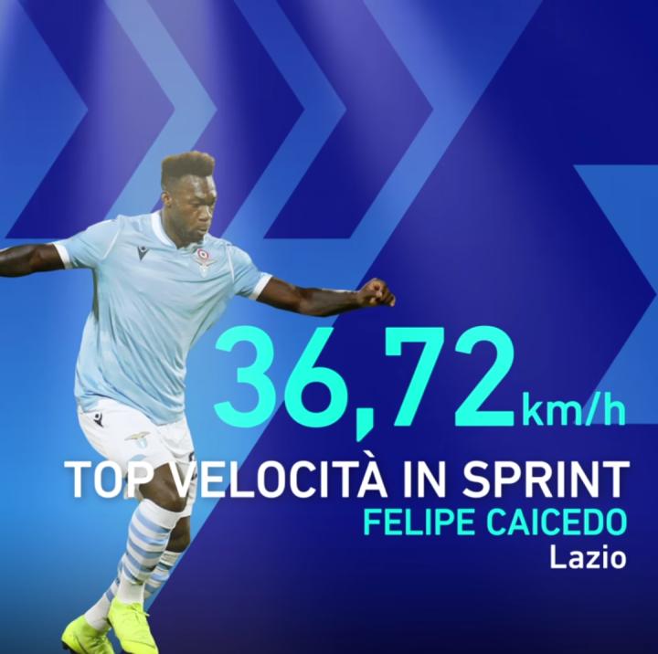 意甲速度最快球员,拉齐奥包揽冠亚军,里贝里第三