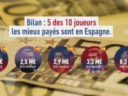 队报统计足坛税前年薪榜:梅西9960万欧,是第二名C罗的近2倍