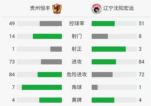 贵州0-0辽宁,耶拉维奇、马格利卡各失良机,桑一非中楣