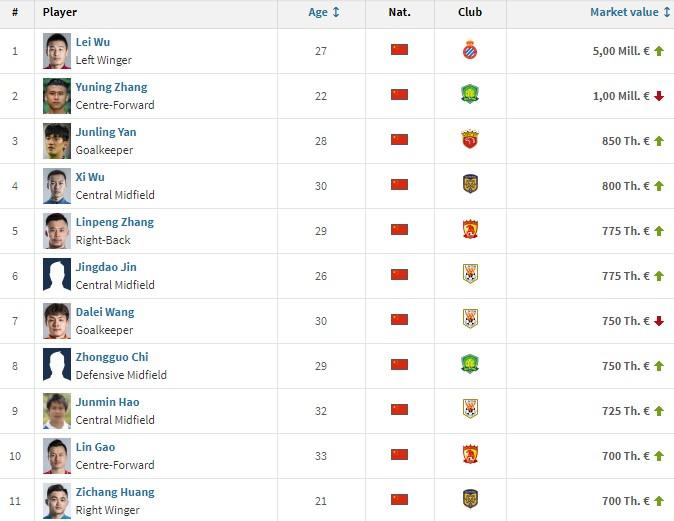 中国球员身价榜:武磊500万欧元居首,张玉宁、颜骏凌二三名