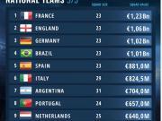 最新国家队总身价榜:法国12.3亿欧居首,英德分列二三