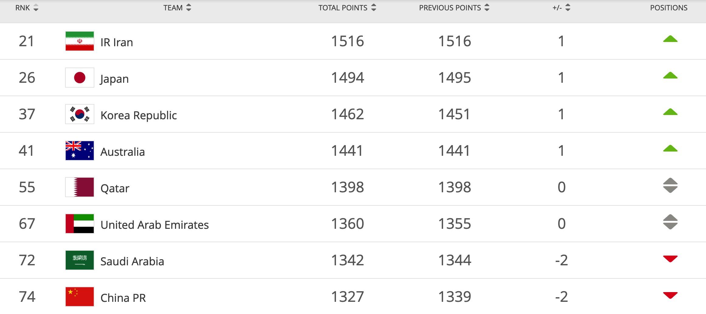 FIFA最新排名:国足世界第74位亚洲第8