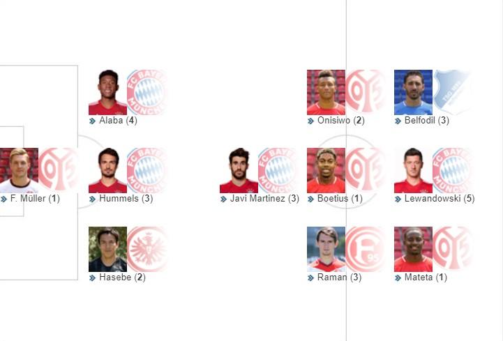 踢球者德甲周最佳阵容:莱万和胡梅尔斯领衔