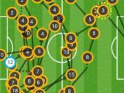 攻破曼联球门前,巴萨进行了47脚传递,时长194秒