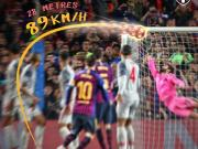 梅西对阵利物浦的任意球距球门28米,速度为89km/h