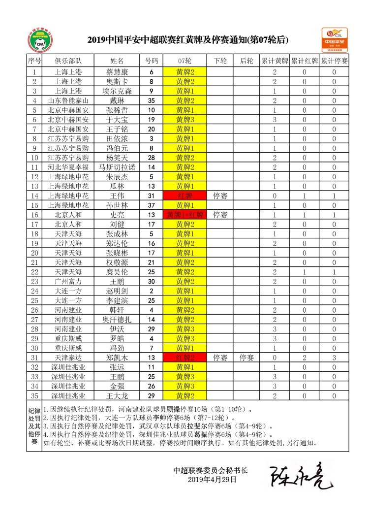 中超第8轮停赛情况:郑凯木等三人停赛于大宝累