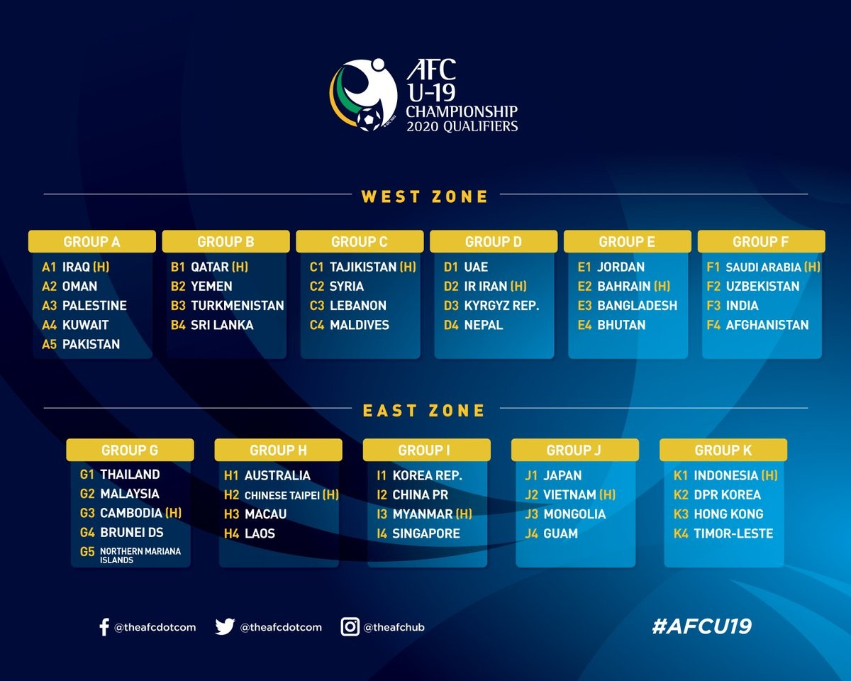 2020年U19亚青赛预选赛分组:中国、韩国、缅甸、新加坡同组