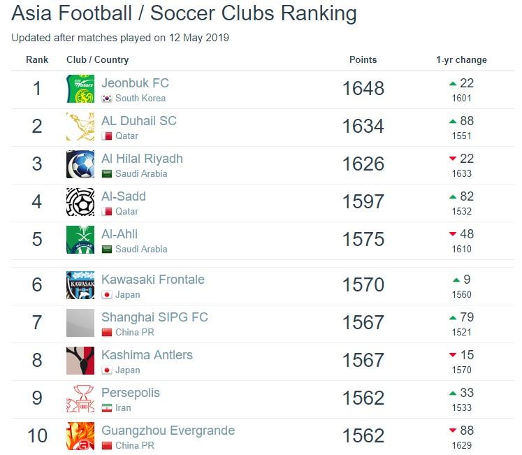 亚洲俱乐部最新排名:上港中超第一,恒大六年来最低 — 广州恒大淘宝