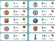 研究机构发布足球俱乐部品牌价值排行,皇马力压曼联排第一