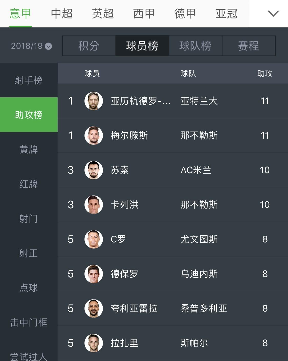 夸利亚雷拉打进26球获得本赛季意甲金靴,C罗21球排第四