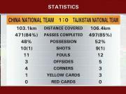 国足vs塔吉克数据:跑动距离、控球率均不如对手